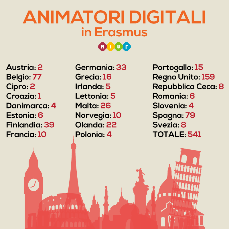 Animatori Digitali in Erasmus